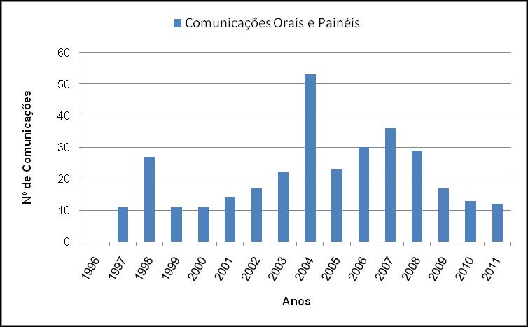 06 - Comunicações